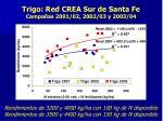 trigo red crea sur de santa fe campa as 2001 02 2002 03 y 2003 04