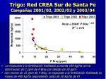 trigo red crea sur de santa fe campa as 2001 02 2002 03 y 2003 041