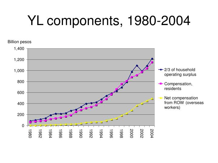 Yl components 1980 2004