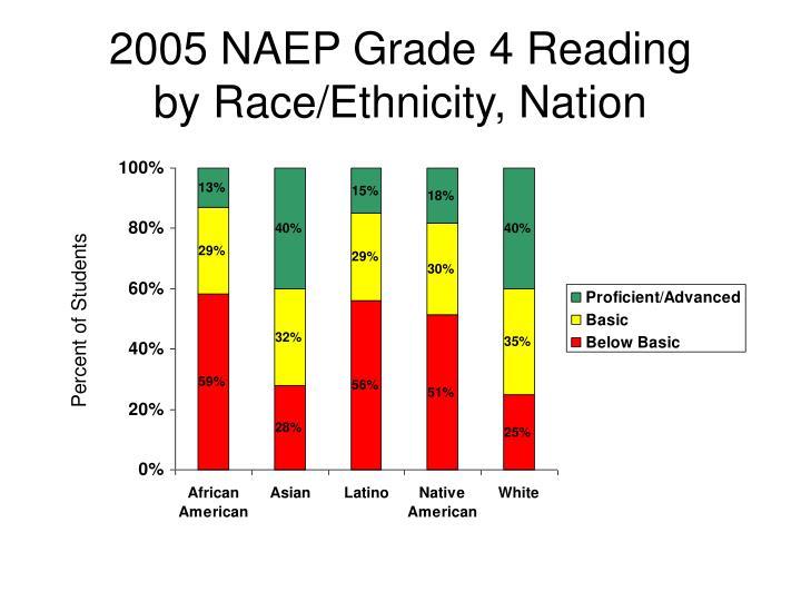 2005 NAEP Grade 4 Reading