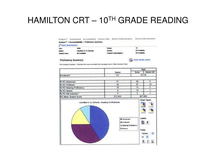 HAMILTON CRT – 10