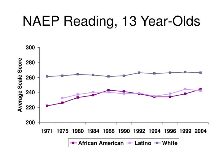 NAEP Reading, 13 Year-Olds