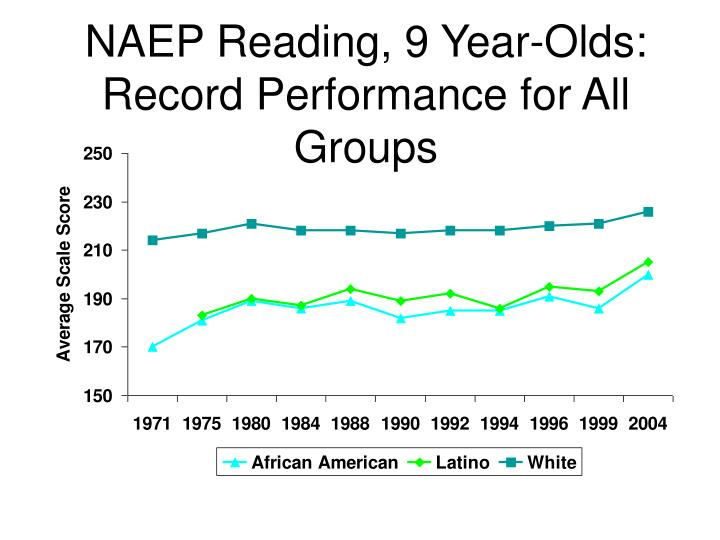 NAEP Reading, 9 Year-Olds:
