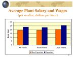 average plant salary and wages per worker dollars per hour