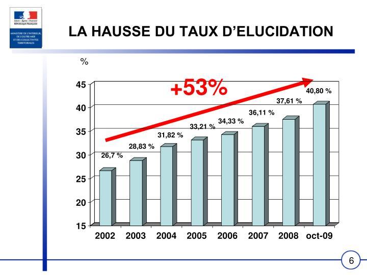 LA HAUSSE DU TAUX D'ELUCIDATION