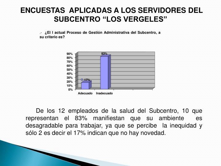"""ENCUESTAS  APLICADAS A LOS SERVIDORES DEL SUBCENTRO """"LOS VERGELES"""""""