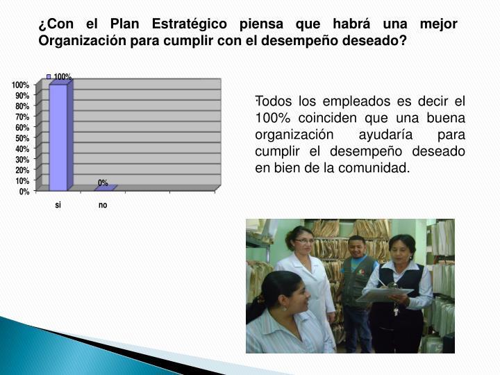 ¿Con el Plan Estratégico piensa que habrá una mejor  Organización para cumplir con el desempeño deseado?
