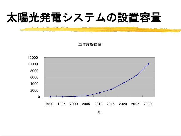 太陽光発電システムの設置容量