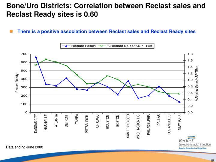 Bone/Uro Districts: Correlation between Reclast sales and Reclast Ready sites is 0.60