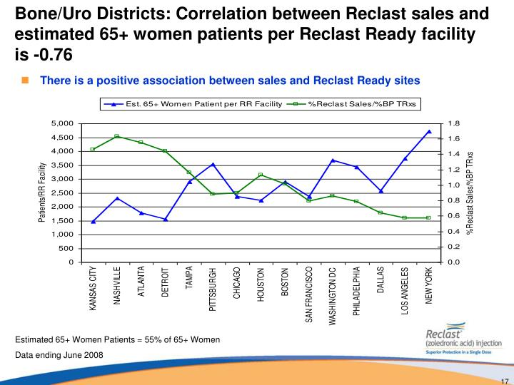 Bone/Uro Districts: Correlation between Reclast sales and estimated 65+ women patients per Reclast Ready facility is -0.76