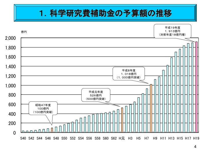 1.科学研究費補助金の予算額の推移