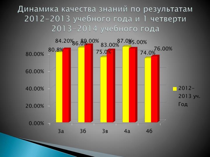 Динамика качества знаний по результатам 2012-2013 учебного года и 1 четверти 2013-2014 учебного года