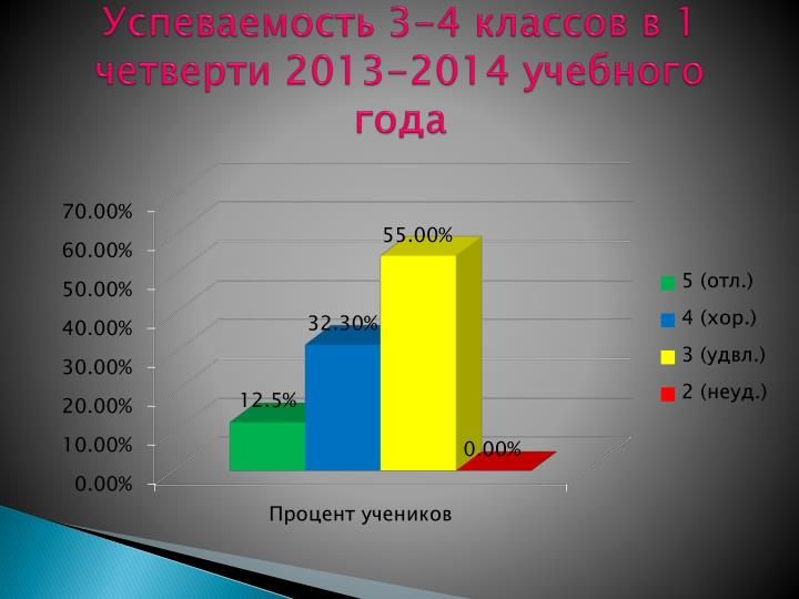 Успеваемость 3-4 классов в 1 четверти 2013-2014 учебного года