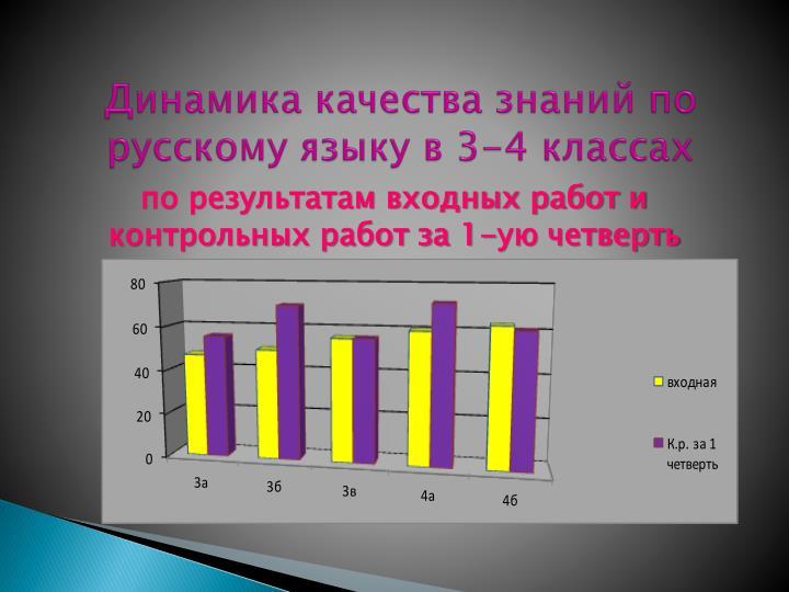 Динамика качества знаний по русскому языку в 3-4 классах
