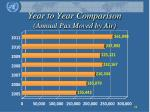 year to year comparison annual pax moved by air