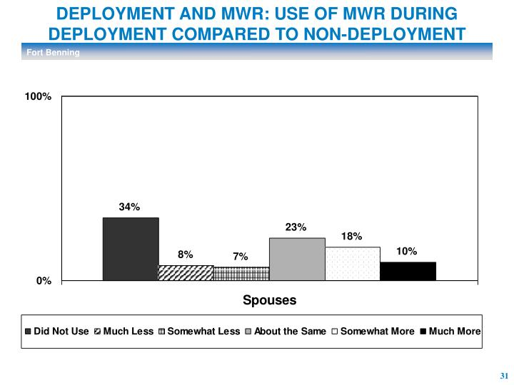 DEPLOYMENT AND MWR: USE OF MWR DURING DEPLOYMENT COMPARED TO NON-DEPLOYMENT