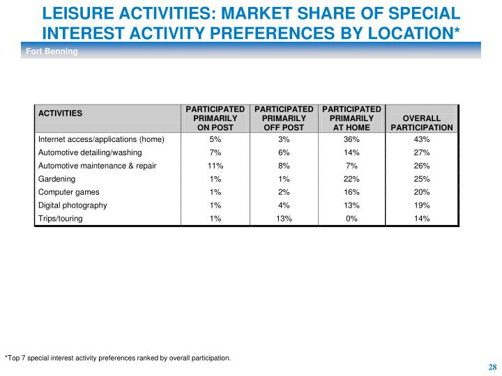 LEISURE ACTIVITIES: MARKET SHARE OF SPECIAL