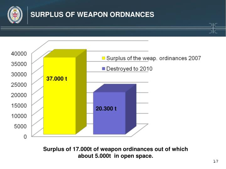 SURPLUS OF WEAPON ORDNANCES