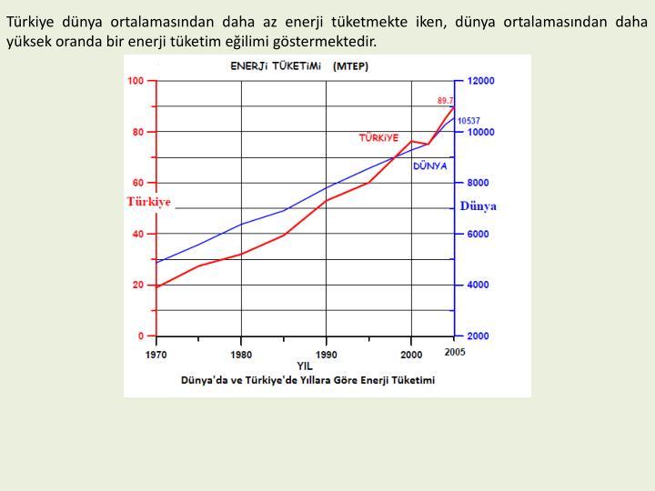 Türkiye dünya ortalamasından daha az enerji tüketmekte iken, dünya ortalamasından daha yüksek oranda bir enerji tüketim eğilimi göstermektedir.
