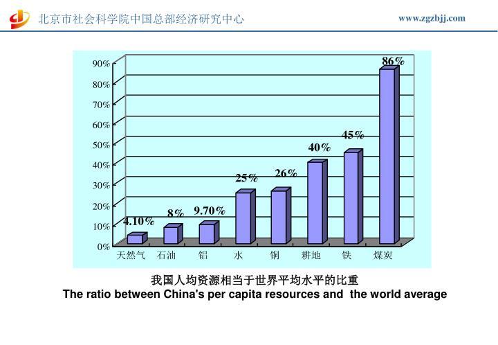 我国人均资源相当于世界平均水平的比重