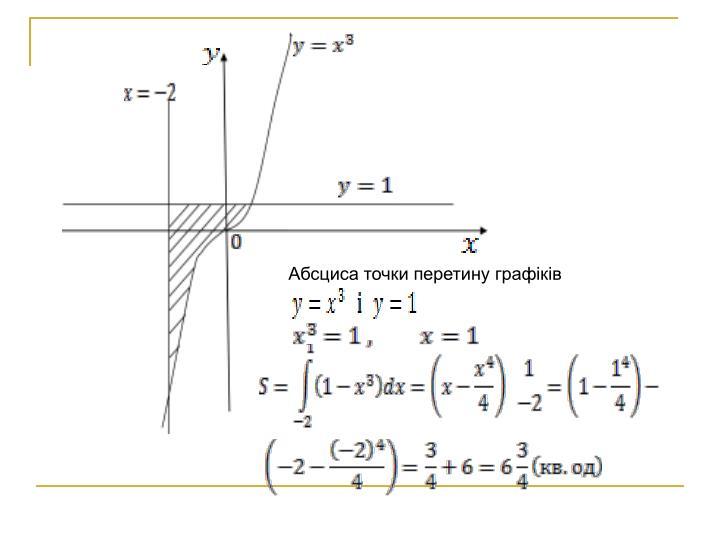 Абсциса точки перетину графіків