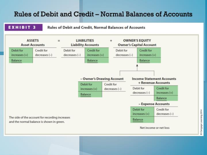 Rules of Debit and Credit – Normal Balances of Accounts
