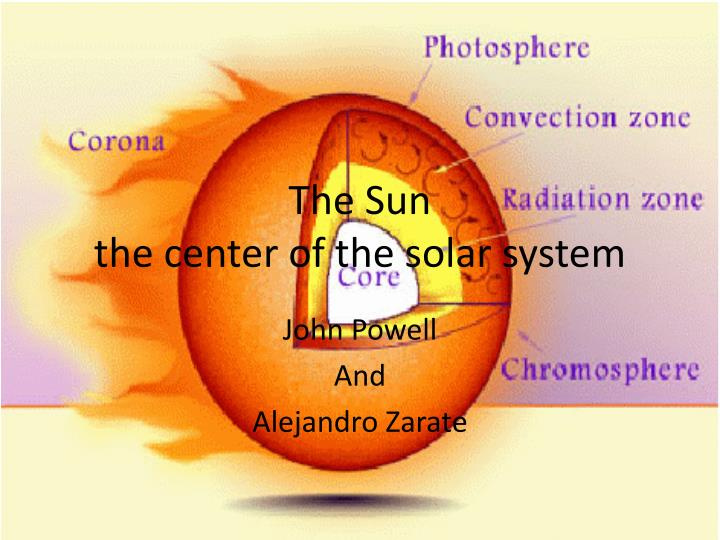 The sun the center of the solar system