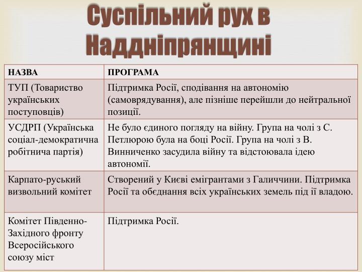 Суспільний рух в Наддніпрянщині
