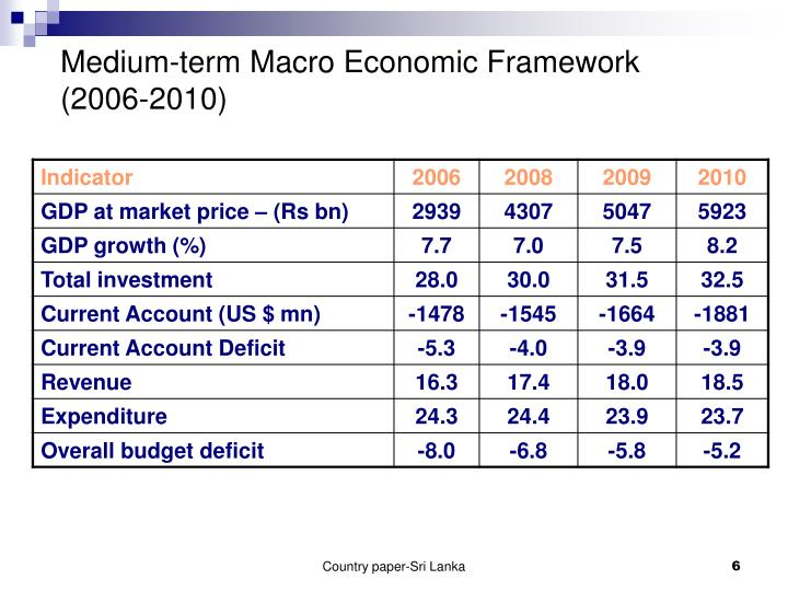 Medium-term Macro Economic Framework