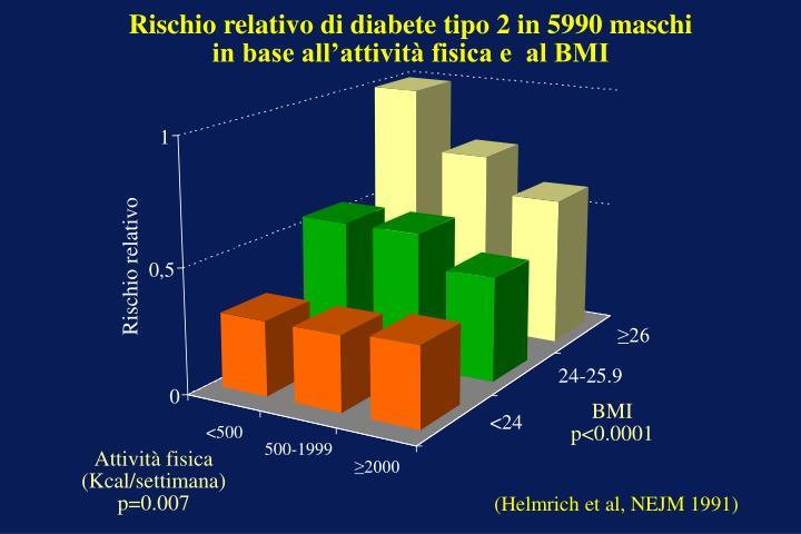 Rischio relativo di diabete tipo 2 in 5990 maschi