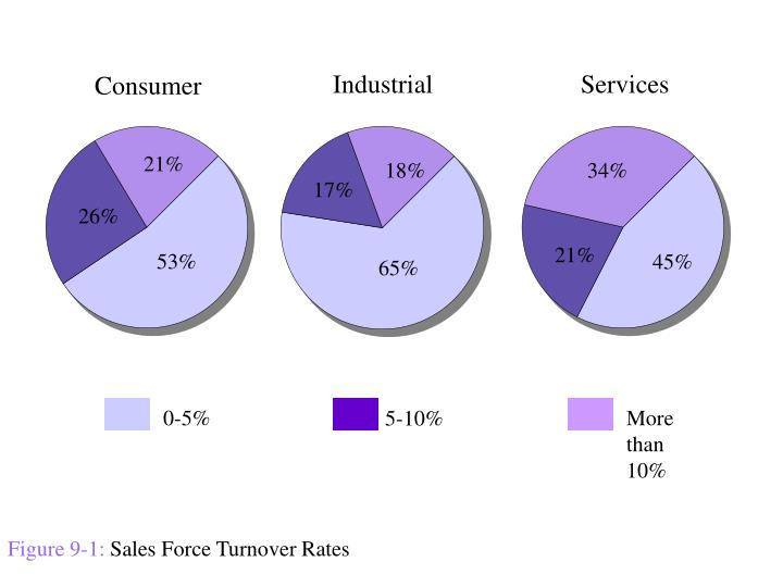 Figure 9 1 sales force turnover rates