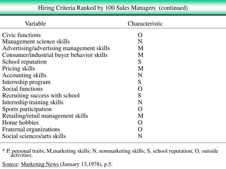 Hiring Criteria Ranked by 100 Sales Managers  (continued)