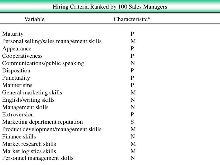Hiring Criteria Ranked by 100 Sales Managers