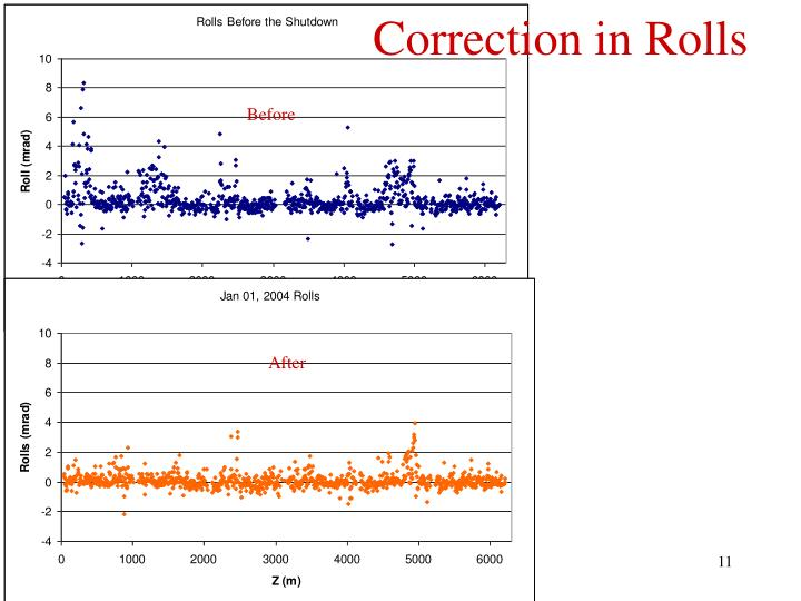 Correction in Rolls