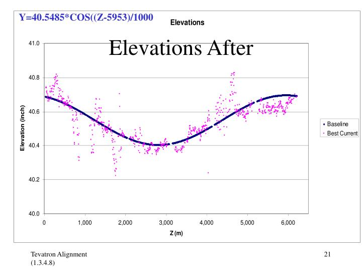 Elevations After