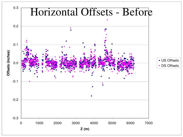 Horizontal Offsets - Before