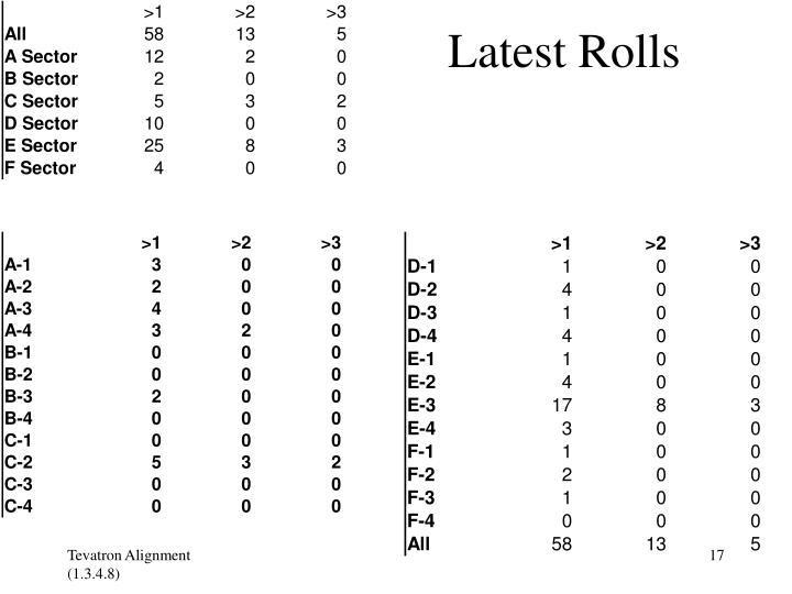 Latest Rolls