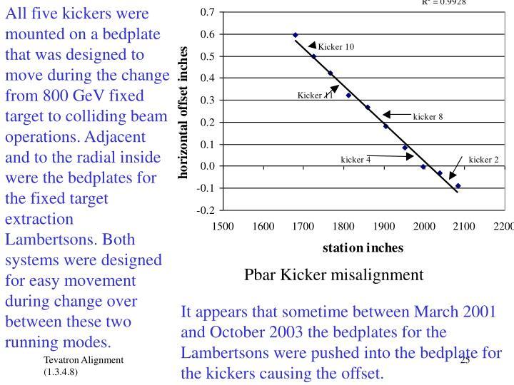 Pbar Kicker misalignment