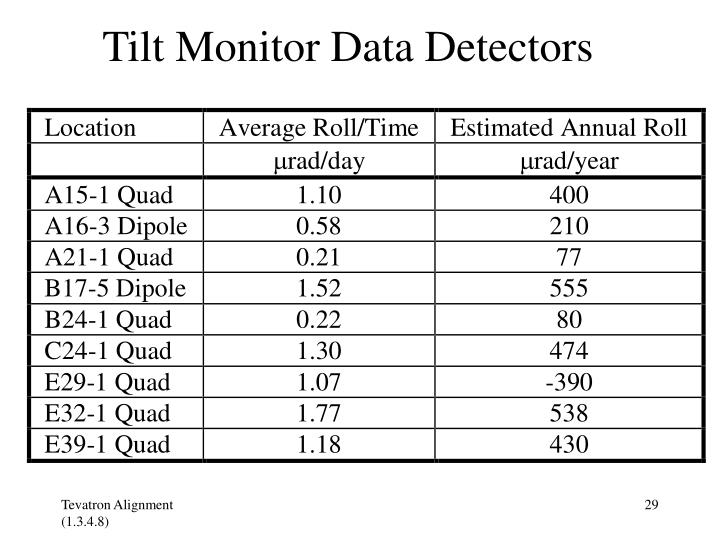 Tilt Monitor Data Detectors