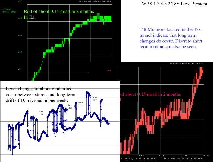 WBS 1.3.4.8.2 TeV Level System