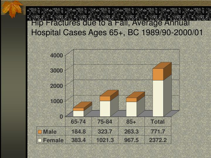 Hip Fractures due to a Fall, Average Annual Hospital Cases Ages 65+, BC 1989/90-2000/01