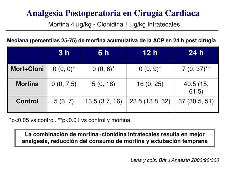 Analgesia Postoperatoria en Cirugía Cardiaca