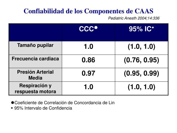 Confiabilidad de los Componentes de CAAS