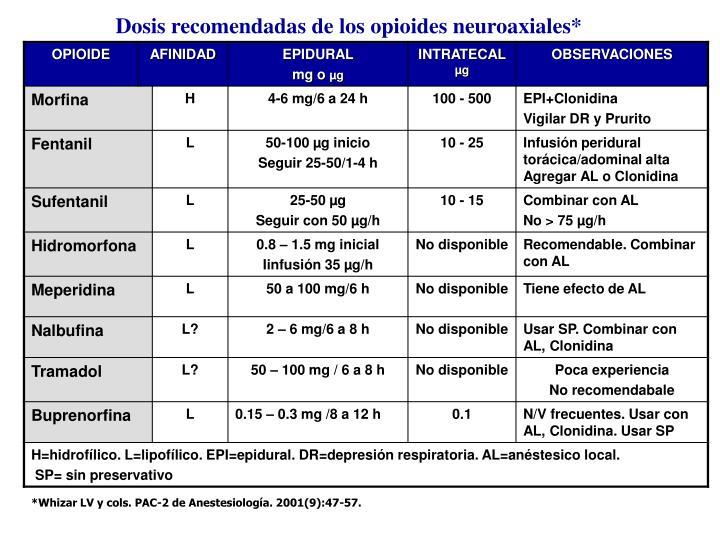 Dosis recomendadas de los opioides neuroaxiales*