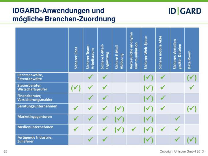 IDGARD-Anwendungen und
