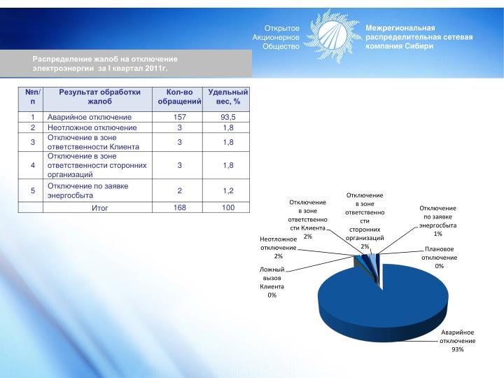 Распределение жалоб на отключение электроэнергии  за