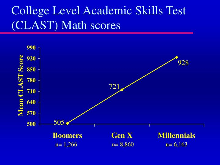 College Level Academic Skills Test (CLAST) Math scores
