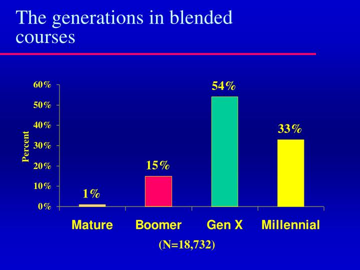 The generations in blended courses