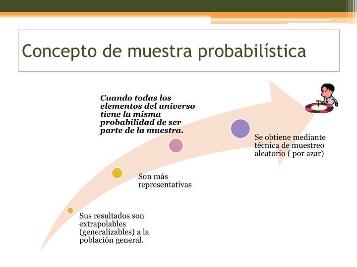 Concepto de muestra probabilística