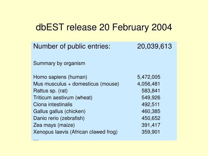 dbEST release 20 February 2004